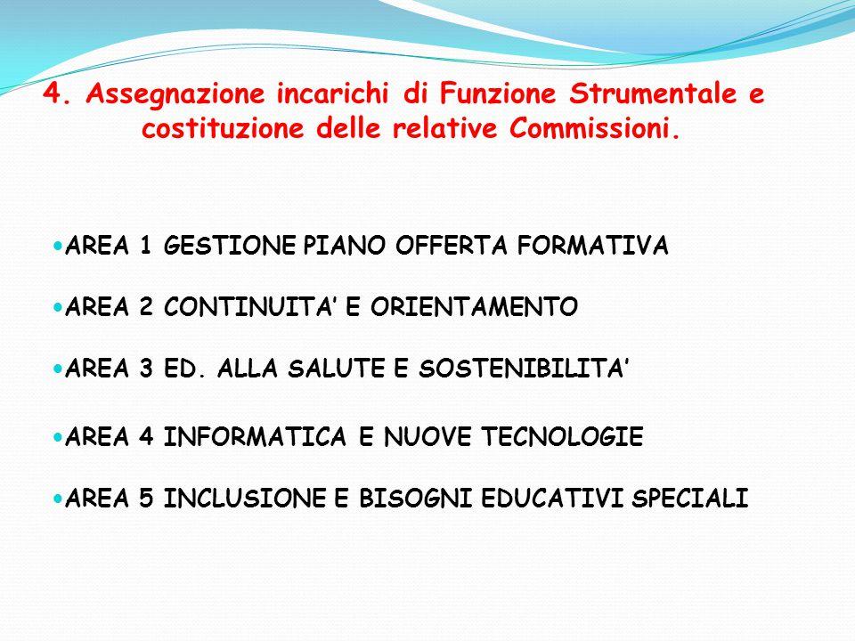 4. Assegnazione incarichi di Funzione Strumentale e costituzione delle relative Commissioni. AREA 1 GESTIONE PIANO OFFERTA FORMATIVA AREA 2 CONTINUITA