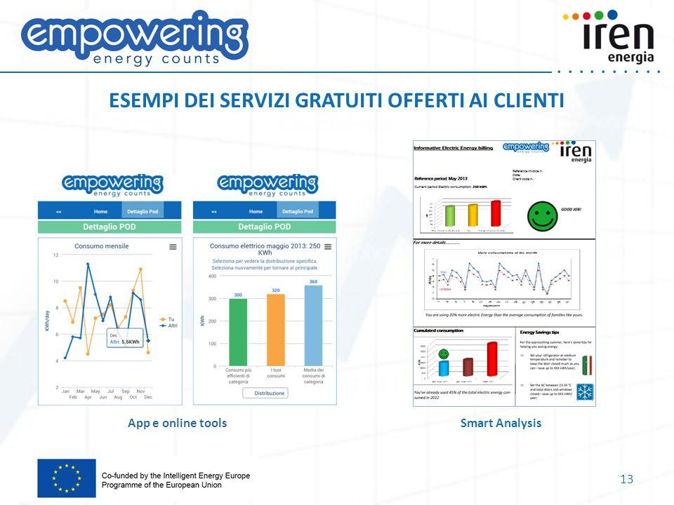 ..... App e online toolsSmart Analysis ESEMPI DEI SERVIZI GRATUITI OFFERTI AI CLIENTI 13