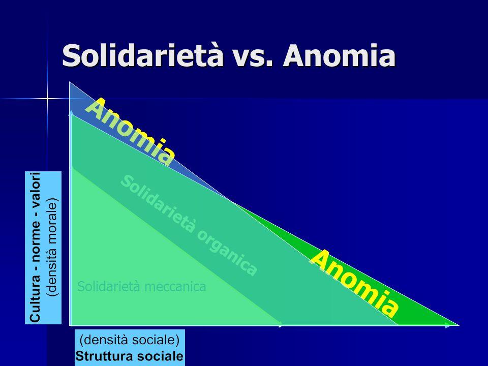 Anomia Nelle società tradizionali: la divisione del lavoro è minima; gli individui che la compongono condividono simili mete e valori - una forte coscienza collettiva .
