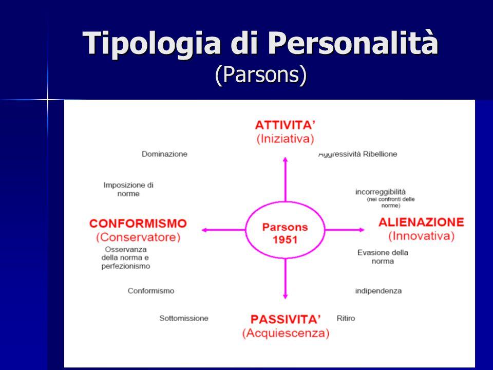 Principali combinazioni di tratti di personalità Principali combinazioni di tratti di personalità (Parsons) CONFORMISMO + ATTIVITA' = dominazione, imporre le norme CONFORMISMO + ATTIVITA' = dominazione, imporre le norme CONFORMISMO + PASSIVITA' = subisce la dominazione dell'altro CONFORMISMO + PASSIVITA' = subisce la dominazione dell'altro ALIENAZIONE + PASSIVITA' = evasione dalla norma, ritiro dal sistema sociale ALIENAZIONE + PASSIVITA' = evasione dalla norma, ritiro dal sistema sociale ALIENAZIONE + ATTIVITA' = incorreggibilità delle norme, ribellione, aggressività ALIENAZIONE + ATTIVITA' = incorreggibilità delle norme, ribellione, aggressività