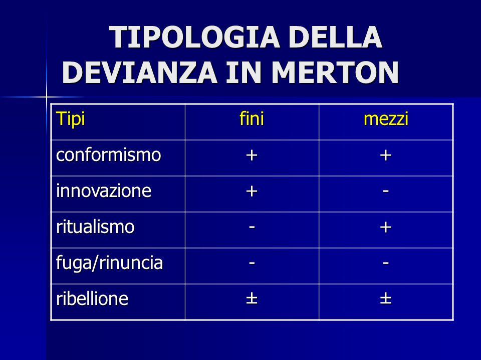 TIPOLOGIA DELLA DEVIANZA IN MERTON Tipifinimezzi conformismo++ innovazione+- ritualismo-+ fuga/rinuncia-- ribellione±±