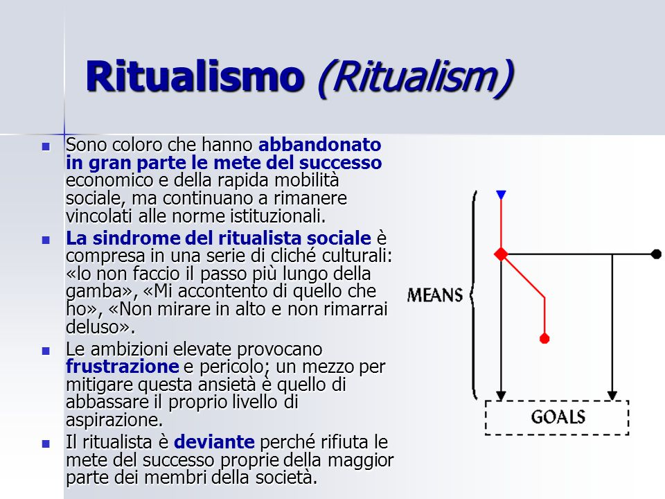 Ritualismo (Ritualism) Sono coloro che hanno economico e della rapida mobilità sociale, ma continuano a rimanere vincolati alle norme istituzionali. S