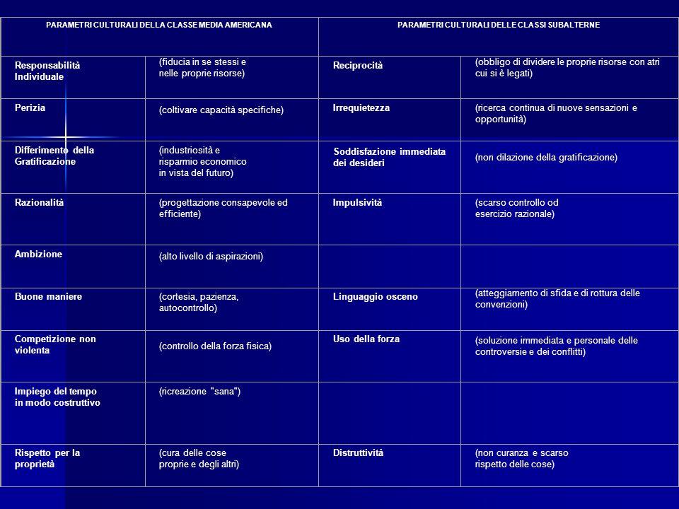PARAMETRI CULTURALI DELLA CLASSE MEDIA AMERICANAPARAMETRI CULTURALI DELLE CLASSI SUBALTERNE Responsabilità Individuale (fiducia in se stessi e nelle p