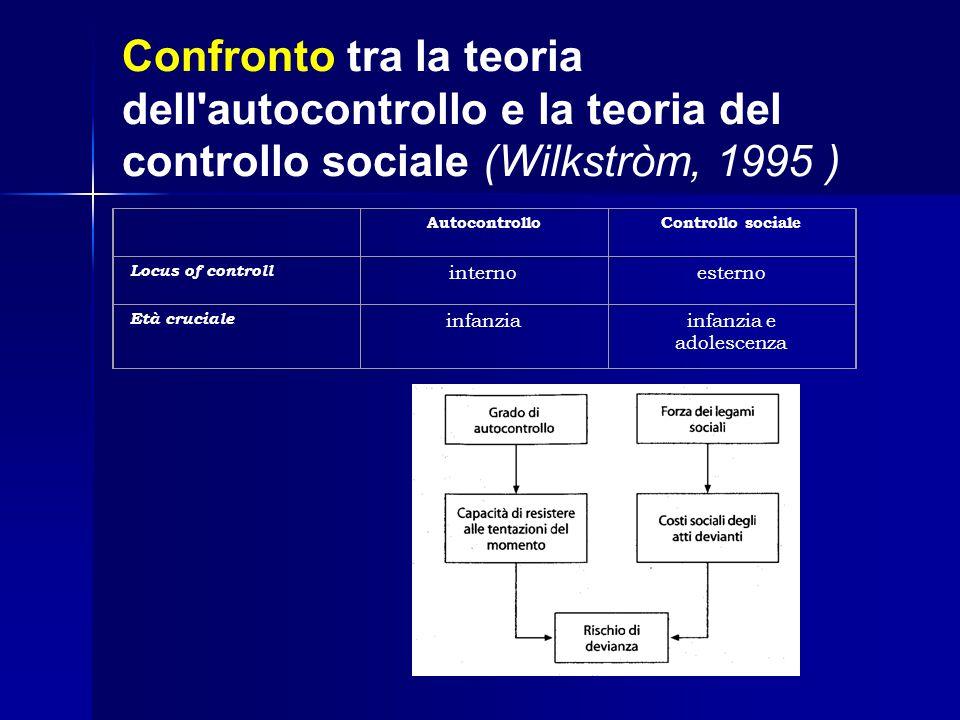 Confronto tra la teoria dell'autocontrollo e la teoria del controllo sociale (Wilkstròm, 1995 ) AutocontrolloControllo sociale Locus of controll inter