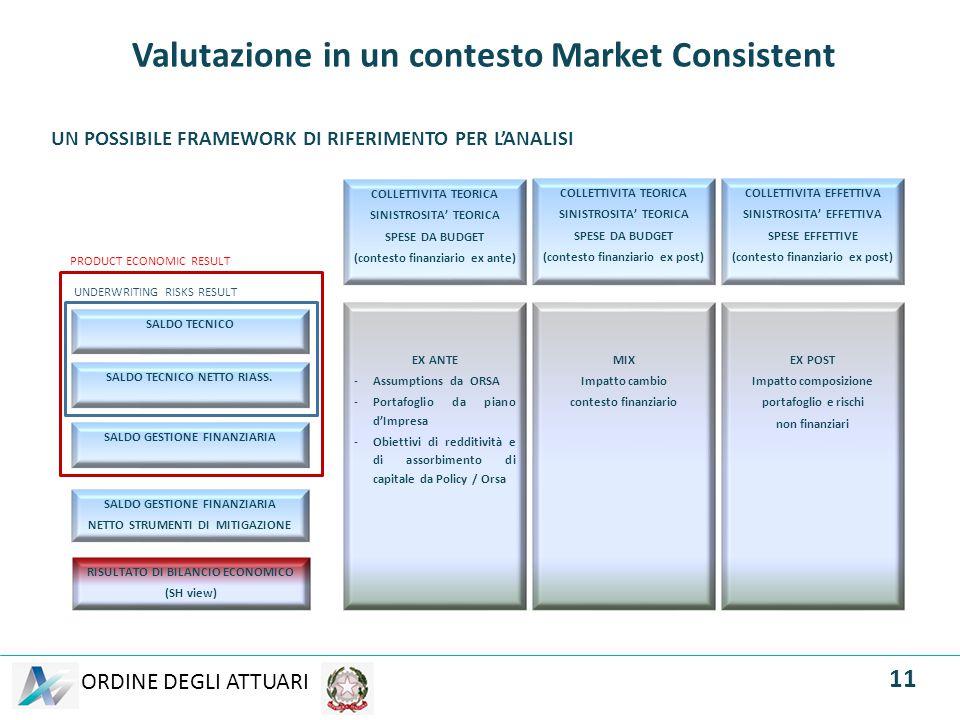 ORDINE DEGLI ATTUARI Valutazione in un contesto Market Consistent COLLETTIVITA TEORICA SINISTROSITA' TEORICA SPESE DA BUDGET (contesto finanziario ex