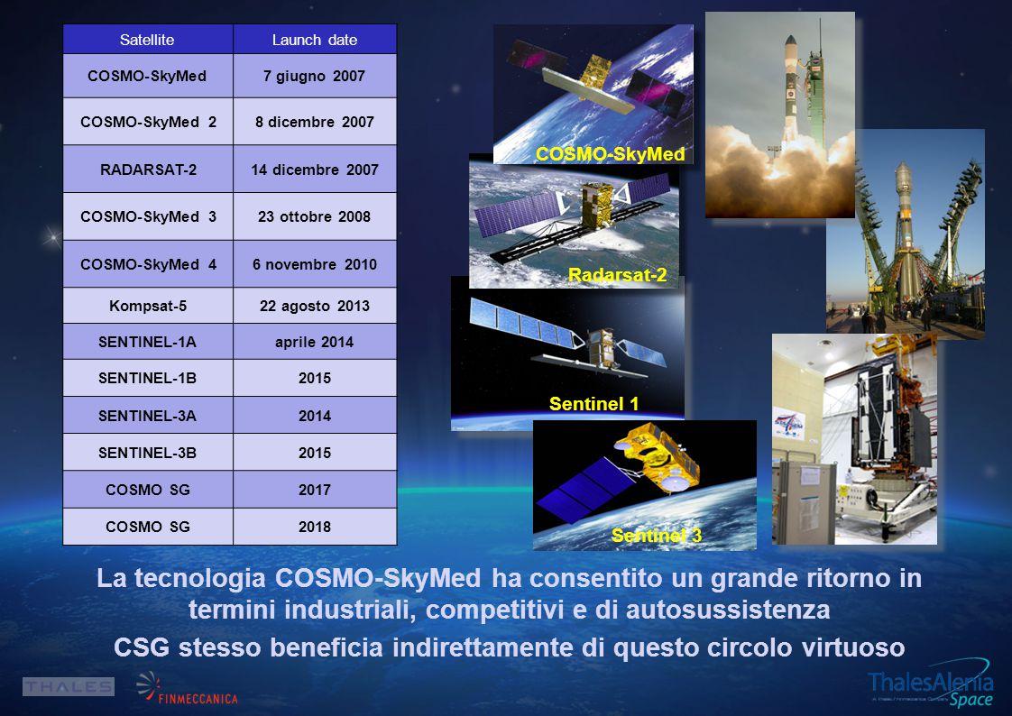La tecnologia COSMO-SkyMed ha consentito un grande ritorno in termini industriali, competitivi e di autosussistenza CSG stesso beneficia indirettamente di questo circolo virtuoso SatelliteLaunch date COSMO-SkyMed7 giugno 2007 COSMO-SkyMed 28 dicembre 2007 RADARSAT-214 dicembre 2007 COSMO-SkyMed 323 ottobre 2008 COSMO-SkyMed 46 novembre 2010 Kompsat-522 agosto 2013 SENTINEL-1Aaprile 2014 SENTINEL-1B2015 SENTINEL-3A2014 SENTINEL-3B2015 COSMO SG2017 COSMO SG2018 Sentinel 1 Radarsat-2 Sentinel 3 COSMO-SkyMed