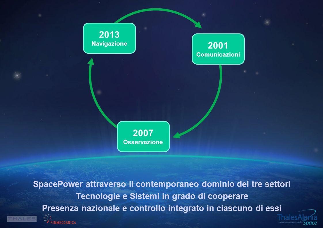 2001 Comunicazioni 2007 Osservazione 2013 Navigazione SpacePower attraverso il contemporaneo dominio dei tre settori Tecnologie e Sistemi in grado di cooperare Presenza nazionale e controllo integrato in ciascuno di essi
