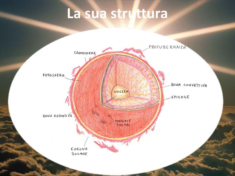 Carta d'identità Nome: Sole Tipo di stella: media gialla Galassia di appartenenza: Via Lattea Età: circa 5 miliardi di anni Distanza dalla Terra: 147-152 milioni di Km Segni particolari: - raggio medio 700000 Km - volume 412 milioni di Km 3 Temperatura: - nucleo 20 milioni °C - fotosfera 6000 °C