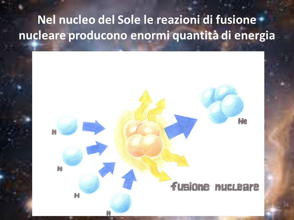 Zona convettiva: parte nella quale l'energia viene trasportata verso la superficie per convezione, cioè attraverso il movimento delle molecole; Zona radiativa: costituita da atomi di gas che diffondono le radiazioni; Corona solare: non è luminosa ma diffonde la luce che la attraversa.