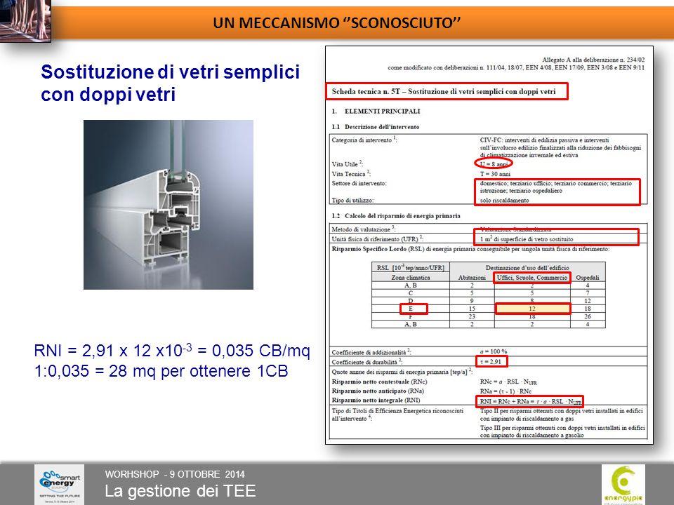 La gestione dei TEE WORHSHOP - 9 OTTOBRE 2014 UN MECCANISMO ''SCONOSCIUTO'' Sostituzione di vetri semplici con doppi vetri RNI = 2,91 x 12 x10 -3 = 0,035 CB/mq 1:0,035 = 28 mq per ottenere 1CB