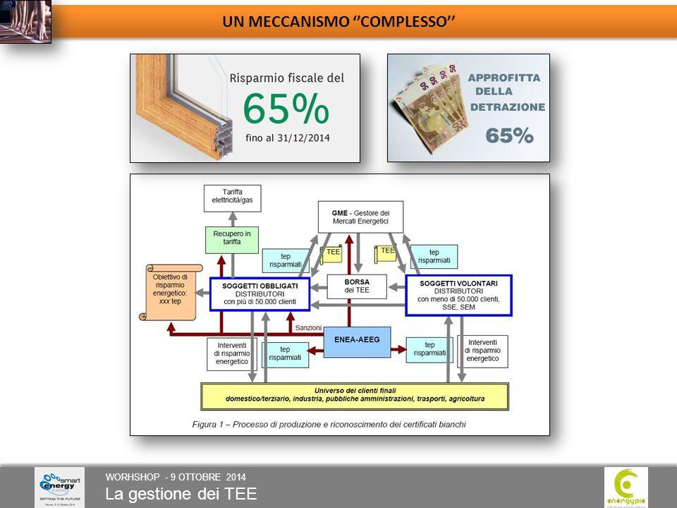 La gestione dei TEE WORHSHOP - 9 OTTOBRE 2014 UN MECCANISMO ''COMPLESSO''