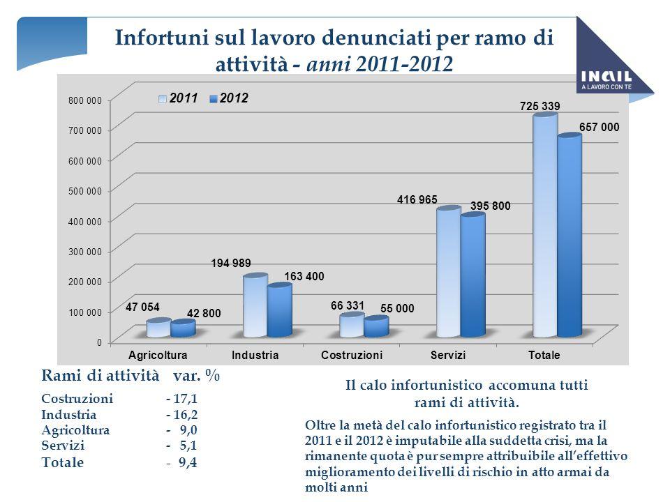Infortuni sul lavoro denunciati per ramo di attività - anni 2011-2012 Rami di attività var. % Costruzioni- 17,1 Industria- 16,2 Agricoltura- 9,0 Servi