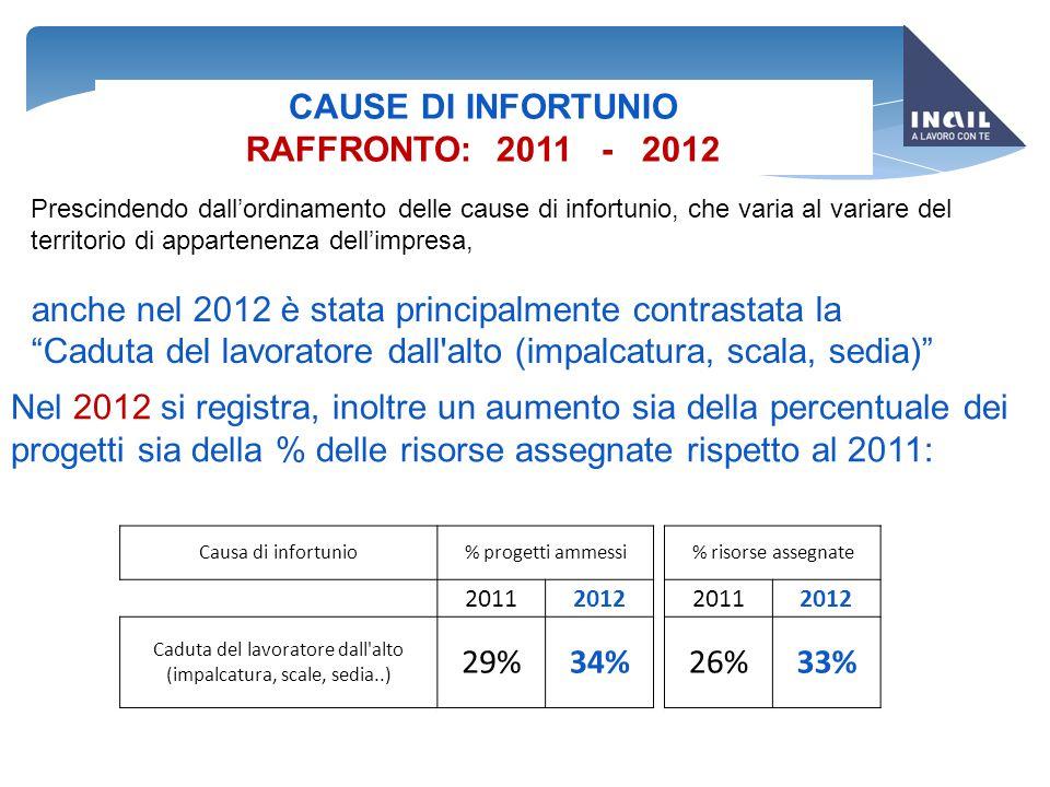 CAUSE DI INFORTUNIO RAFFRONTO: 2011 - 2012 Nel 2012 si registra, inoltre un aumento sia della percentuale dei progetti sia della % delle risorse asseg