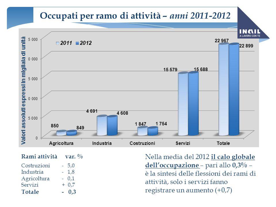 Occupati per ramo di attività – anni 2011-2012 Rami attività var. % Costruzioni- 5,0 Industria- 1,8 Agricoltura- 0,1 Servizi+ 0,7 Totale- 0,3 Valori a