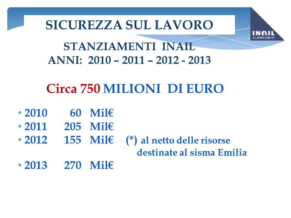 SICUREZZA SUL LAVORO STANZIAMENTI INAIL ANNI: 2010 – 2011 – 2012 - 2013 Circa 750 MILIONI DI EURO 2010 60 Mil€ 2011 205 Mil€ 2012 155 Mil€ (*) al nett