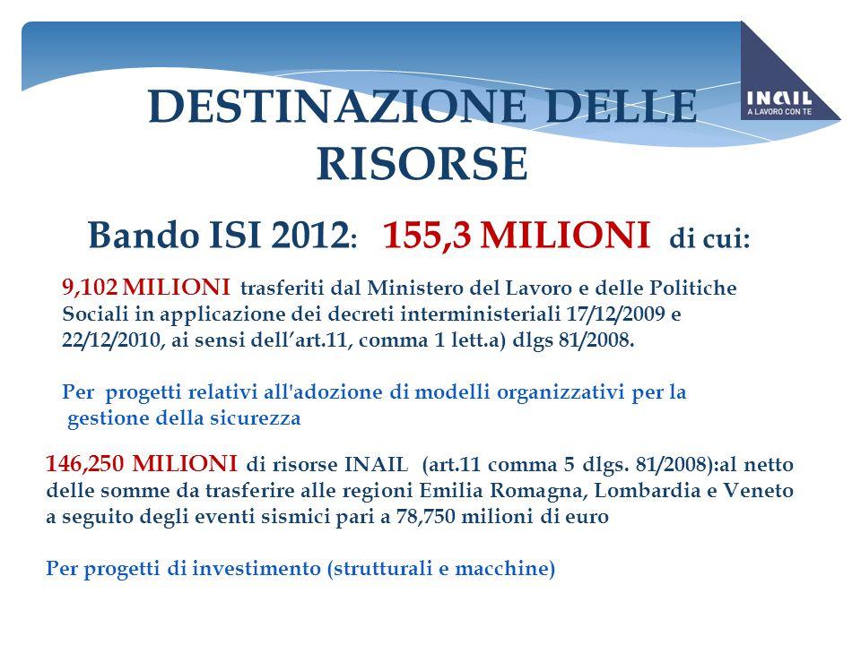 DESTINAZIONE DELLE RISORSE Bando ISI 2012 : 155,3 MILIONI di cui: 9,102 MILIONI trasferiti dal Ministero del Lavoro e delle Politiche Sociali in appli