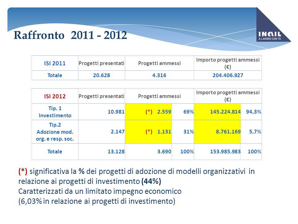 ISI 2011 Progetti presentatiProgetti ammessi Importo progetti ammessi (€) Totale20.6284.316204.406.927 ISI 2012 Progetti presentatiProgetti ammessi Im