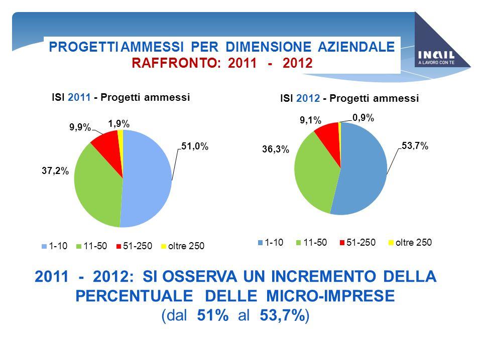 PROGETTI AMMESSI PER DIMENSIONE AZIENDALE RAFFRONTO: 2011 - 2012 2011 - 2012: SI OSSERVA UN INCREMENTO DELLA PERCENTUALE DELLE MICRO-IMPRESE (dal 51%
