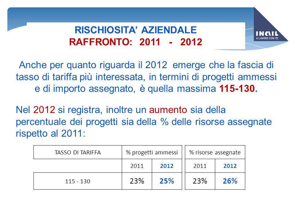 RISCHIOSITA' AZIENDALE RAFFRONTO: 2011 - 2012 Anche per quanto riguarda il 2012 emerge che la fascia di tasso di tariffa più interessata, in termini d