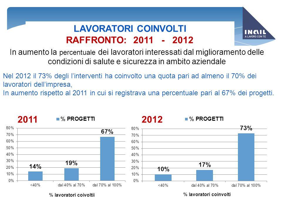 LAVORATORI COINVOLTI RAFFRONTO: 2011 - 2012 In aumento la percentuale dei lavoratori interessati dal miglioramento delle condizioni di salute e sicure