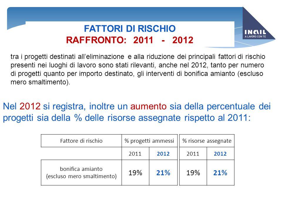 FATTORI DI RISCHIO RAFFRONTO: 2011 - 2012 Fattore di rischio% progetti ammessi % risorse assegnate 20112012 20112012 bonifica amianto (escluso mero sm