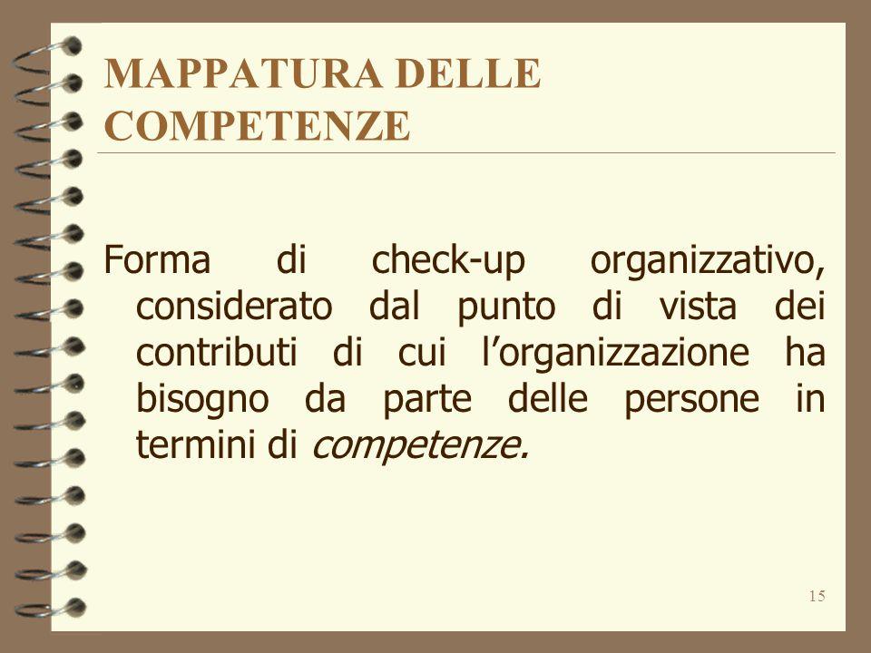 15 MAPPATURA DELLE COMPETENZE Forma di check-up organizzativo, considerato dal punto di vista dei contributi di cui l'organizzazione ha bisogno da par