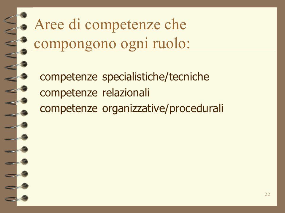 22 Aree di competenze che compongono ogni ruolo: competenze specialistiche/tecniche competenze relazionali competenze organizzative/procedurali