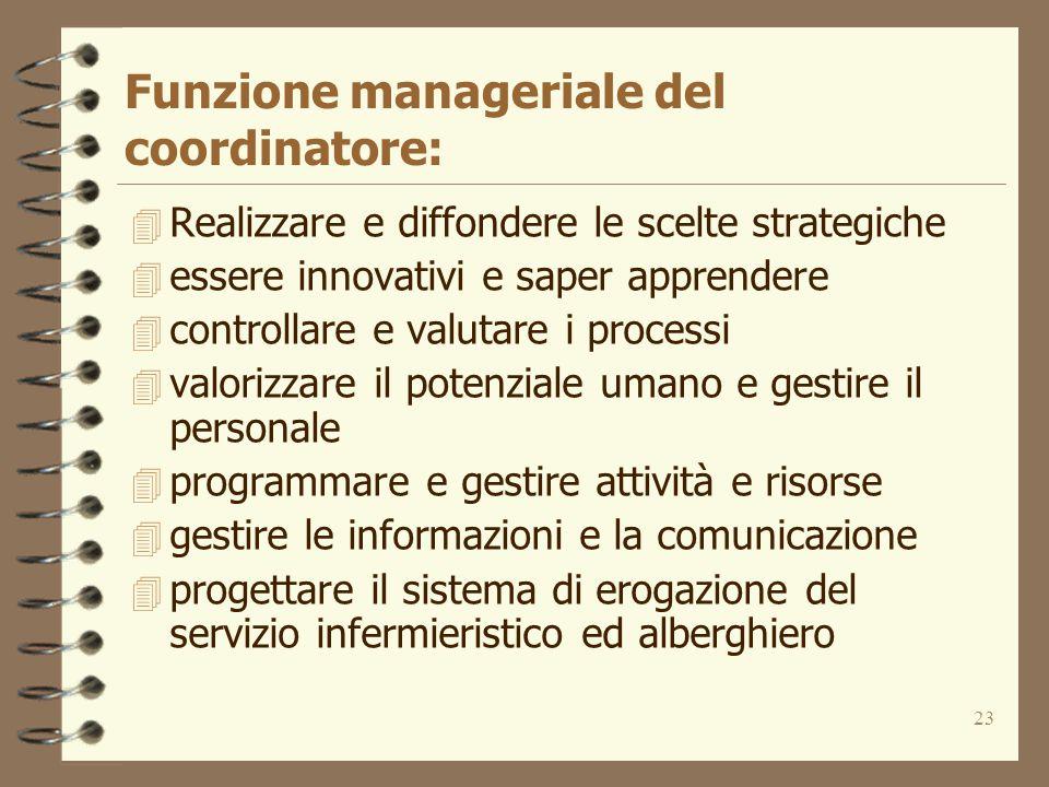 23 Funzione manageriale del coordinatore: 4 Realizzare e diffondere le scelte strategiche 4 essere innovativi e saper apprendere 4 controllare e valut