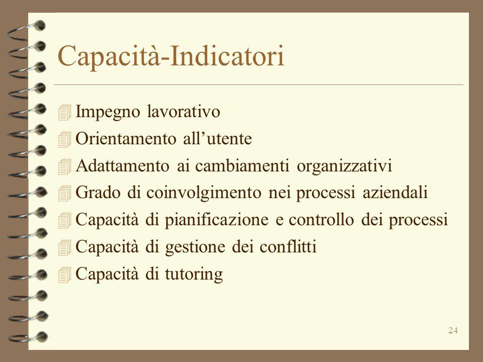 24 Capacità-Indicatori 4 Impegno lavorativo 4 Orientamento all'utente 4 Adattamento ai cambiamenti organizzativi 4 Grado di coinvolgimento nei process