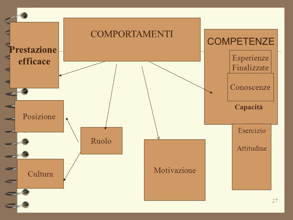 27 COMPORTAMENTI Prestazione efficace Posizione Cultura Ruolo Motivazione Esperienze Finalizzate Conoscenze Capacità Esercizio Attitudine COMPETENZE
