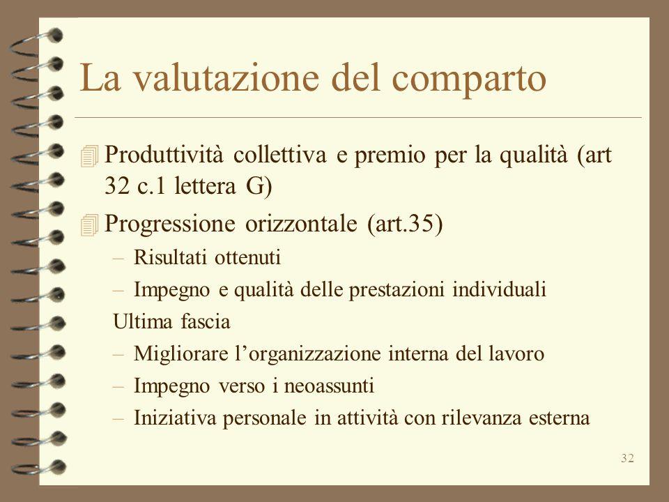32 La valutazione del comparto 4 Produttività collettiva e premio per la qualità (art 32 c.1 lettera G) 4 Progressione orizzontale (art.35) –Risultati