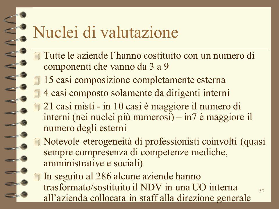 57 Nuclei di valutazione 4 Tutte le aziende l'hanno costituito con un numero di componenti che vanno da 3 a 9 4 15 casi composizione completamente est