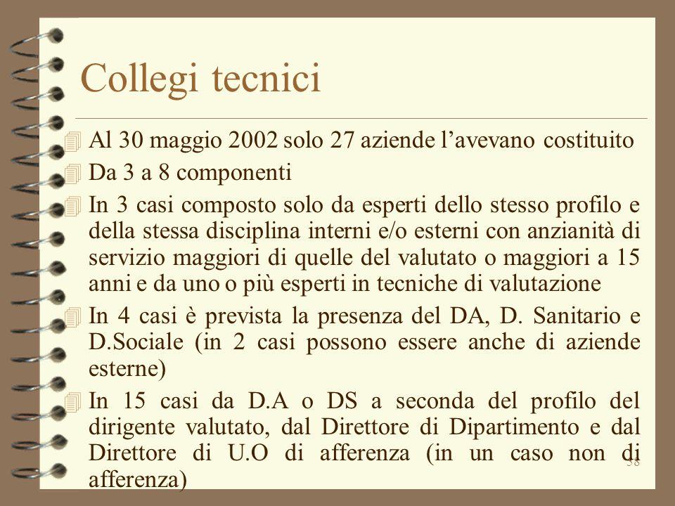 58 Collegi tecnici 4 Al 30 maggio 2002 solo 27 aziende l'avevano costituito 4 Da 3 a 8 componenti 4 In 3 casi composto solo da esperti dello stesso pr