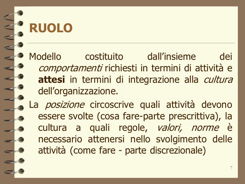 7 RUOLO Modello costituito dall'insieme dei comportamenti richiesti in termini di attività e attesi in termini di integrazione alla cultura dell'organ