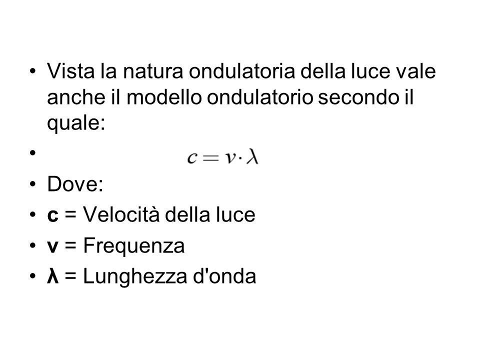 Vista la natura ondulatoria della luce vale anche il modello ondulatorio secondo il quale: Dove: c = Velocità della luce v = Frequenza λ = Lunghezza d onda