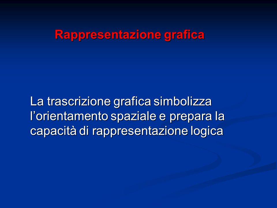 Rappresentazione grafica La trascrizione grafica simbolizza l'orientamento spaziale e prepara la capacità di rappresentazione logica