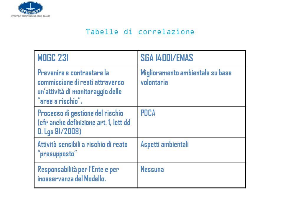 """Tabelle di correlazione MOGC 231SGA 14001/EMAS Prevenire e contrastare la commissione di reati attraverso un'attività di monitoraggio delle """"aree a ri"""