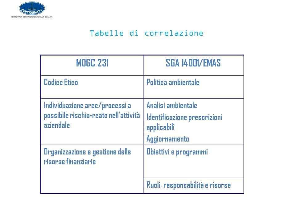Tabelle di correlazione MOGC 231SGA 14001/EMAS Codice EticoPolitica ambientale Individuazione aree/processi a possibile rischio-reato nell'attività az