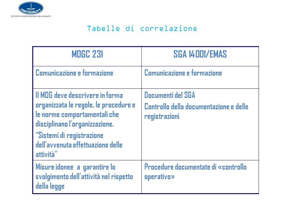 Tabelle di correlazione MOGC 231SGA 14001/EMAS Comunicazione e formazione Il MOG deve descrivere in forma organizzata le regole, le procedure e le nor