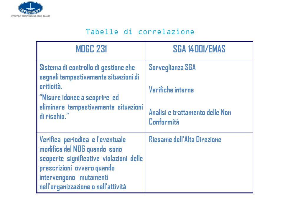 """Tabelle di correlazione MOGC 231SGA 14001/EMAS Sistema di controllo di gestione che segnali tempestivamente situazioni di criticità. """"Misure idonee a"""
