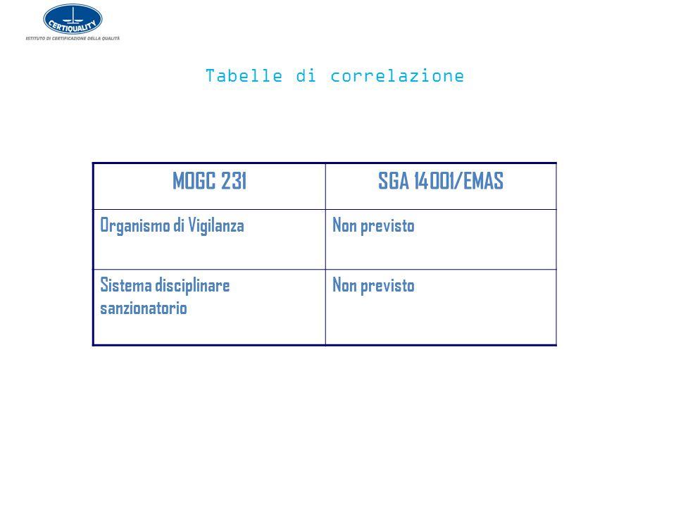 Tabelle di correlazione MOGC 231SGA 14001/EMAS Organismo di Vigilanza Non previsto Sistema disciplinare sanzionatorio Non previsto