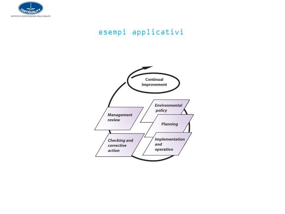 esempi applicativi