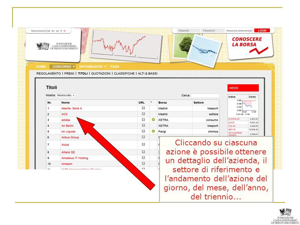 Cliccando su ciascuna azione è possibile ottenere un dettaglio dell'azienda, il settore di riferimento e l'andamento dell'azione del giorno, del mese, dell'anno, del triennio...