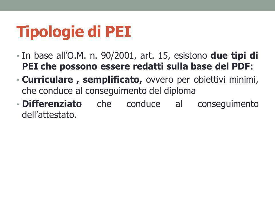 Tipologie di PEI In base all'O.M. n. 90/2001, art. 15, esistono due tipi di PEI che possono essere redatti sulla base del PDF: Curriculare, semplifica