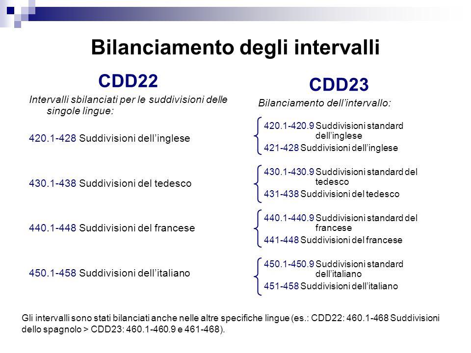 Bilanciamento degli intervalli CDD22 Intervalli sbilanciati per le suddivisioni delle singole lingue: 420.1-428 Suddivisioni dell'inglese 430.1-438 Suddivisioni del tedesco 440.1-448 Suddivisioni del francese 450.1-458 Suddivisioni dell'italiano CDD23 Bilanciamento dell'intervallo: 420.1-420.9 Suddivisioni standard dell'inglese 421-428 Suddivisioni dell'inglese 430.1-430.9 Suddivisioni standard del tedesco 431-438 Suddivisioni del tedesco 440.1-440.9 Suddivisioni standard del francese 441-448 Suddivisioni del francese 450.1-450.9 Suddivisioni standard dell'italiano 451-458 Suddivisioni dell'italiano Gli intervalli sono stati bilanciati anche nelle altre specifiche lingue (es.: CDD22: 460.1-468 Suddivisioni dello spagnolo > CDD23: 460.1-460.9 e 461-468).