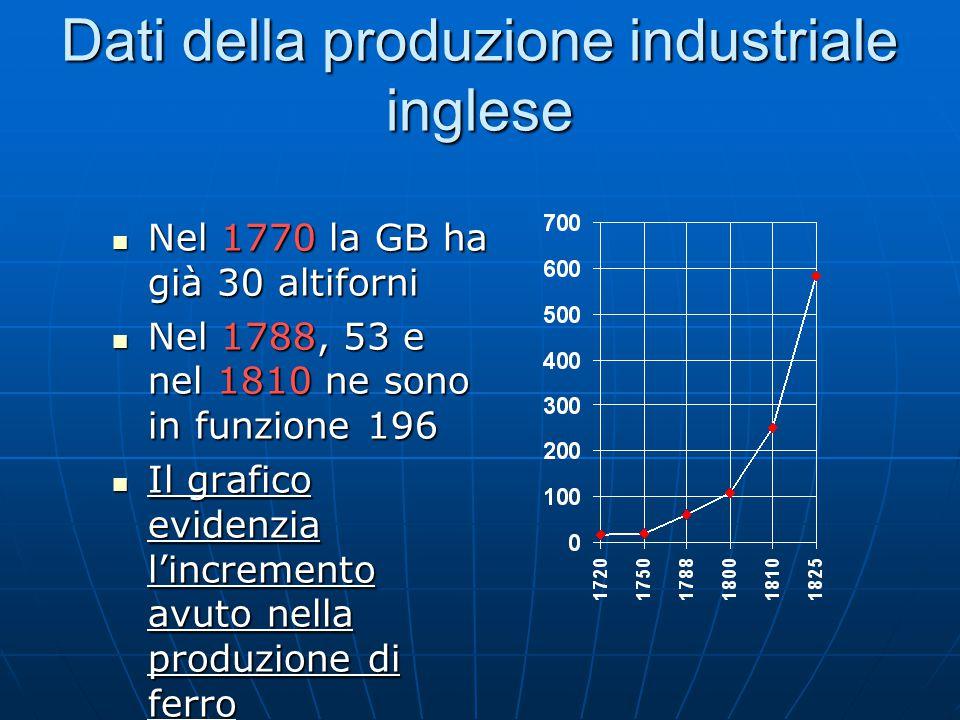 Dati della produzione industriale inglese Nel 1770 la GB ha già 30 altiforni Nel 1770 la GB ha già 30 altiforni Nel 1788, 53 e nel 1810 ne sono in fun