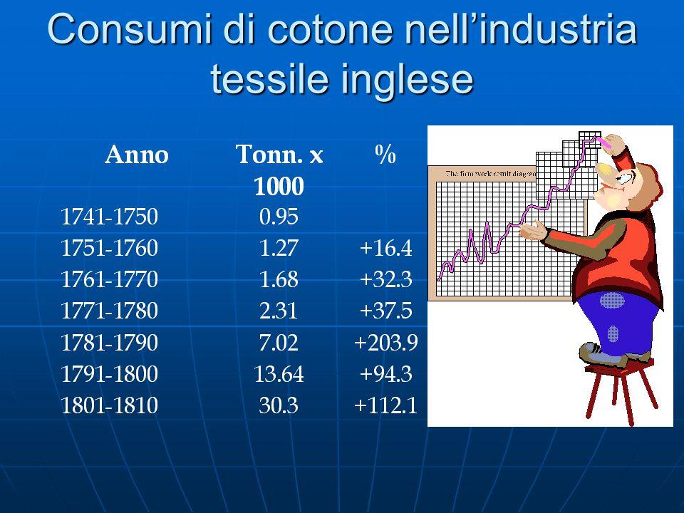 Consumi di cotone nell'industria tessile inglese