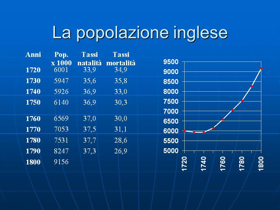 La popolazione inglese