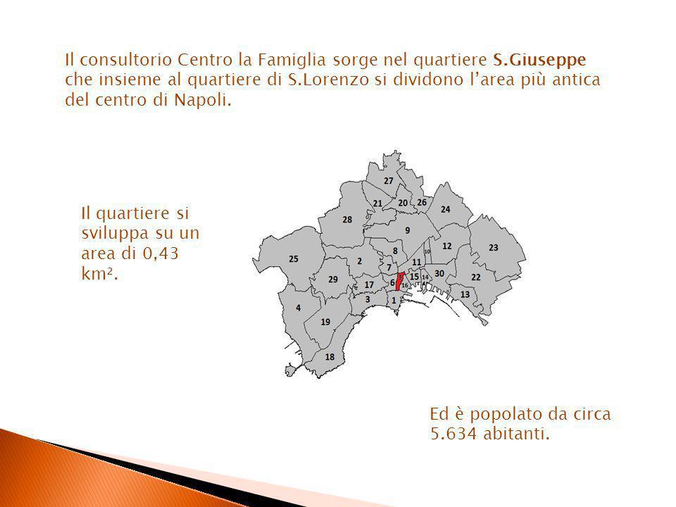 Il quartiere si sviluppa su un area di 0,43 km².Ed è popolato da circa 5.634 abitanti.