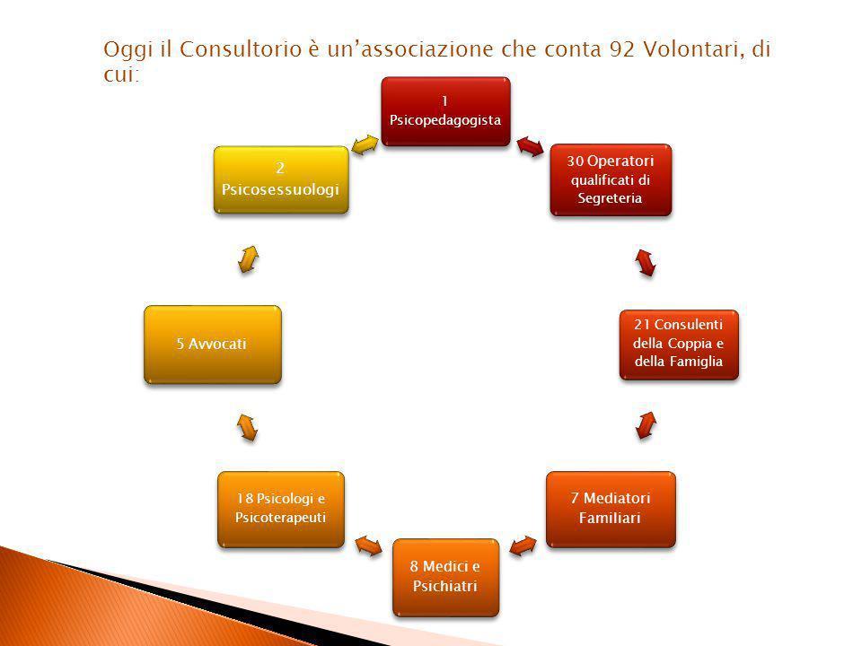 Oggi il Consultorio è un'associazione che conta 92 Volontari, di cui: 1 Psicopedagogista 30 Operatori qualificati di Segreteria 21 Consulenti della Coppia e della Famiglia 7 Mediatori Familiari 8 Medici e Psichiatri 18 Psicologi e Psicoterapeuti 5 Avvocati 2 Psicosessuologi